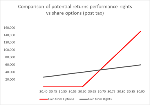 Options vs Rights potential returns graph