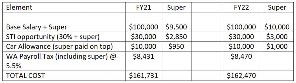Superannuation Rise Table