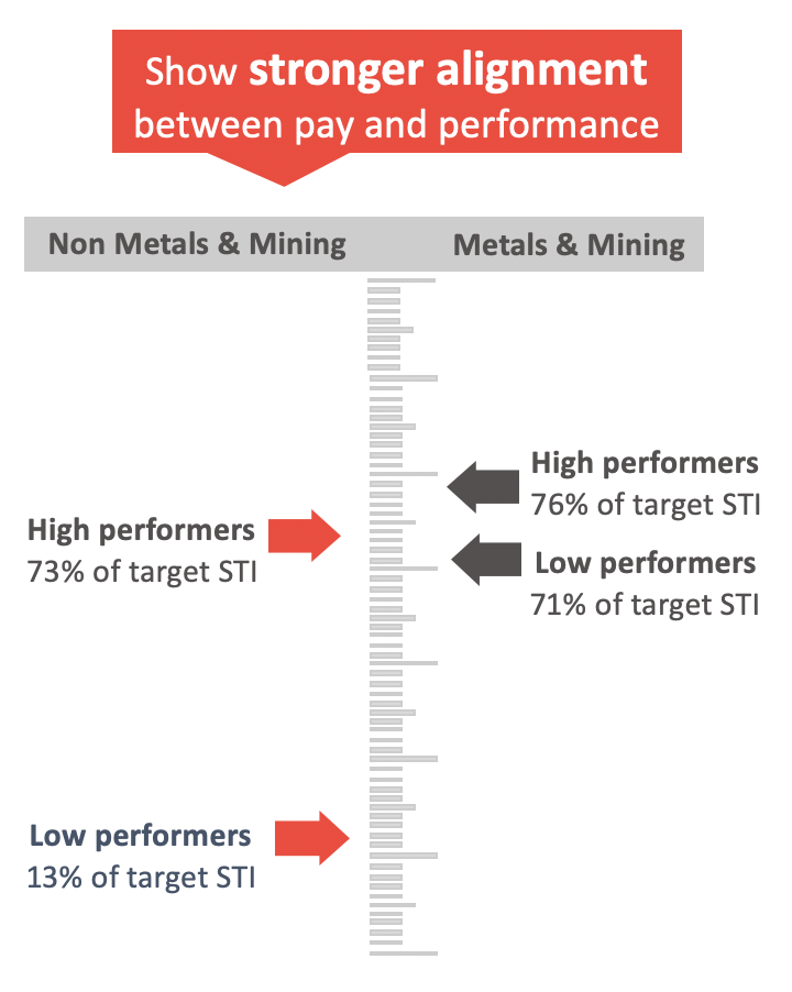 Graph of alignment between pay and performance