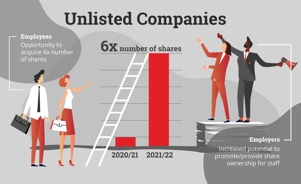 New ESS for Unlisted Companies Infographic