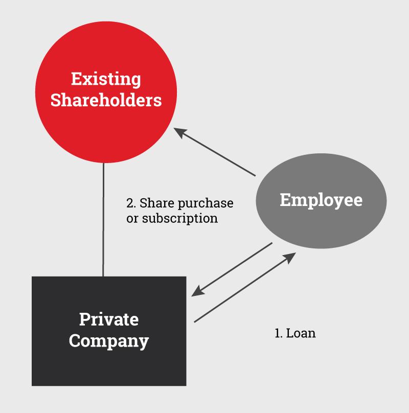Chart of Employee Loan Share Plan